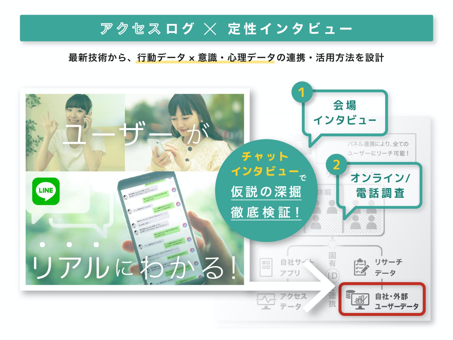 アクセスログ(行動データ)×定性インタビュー