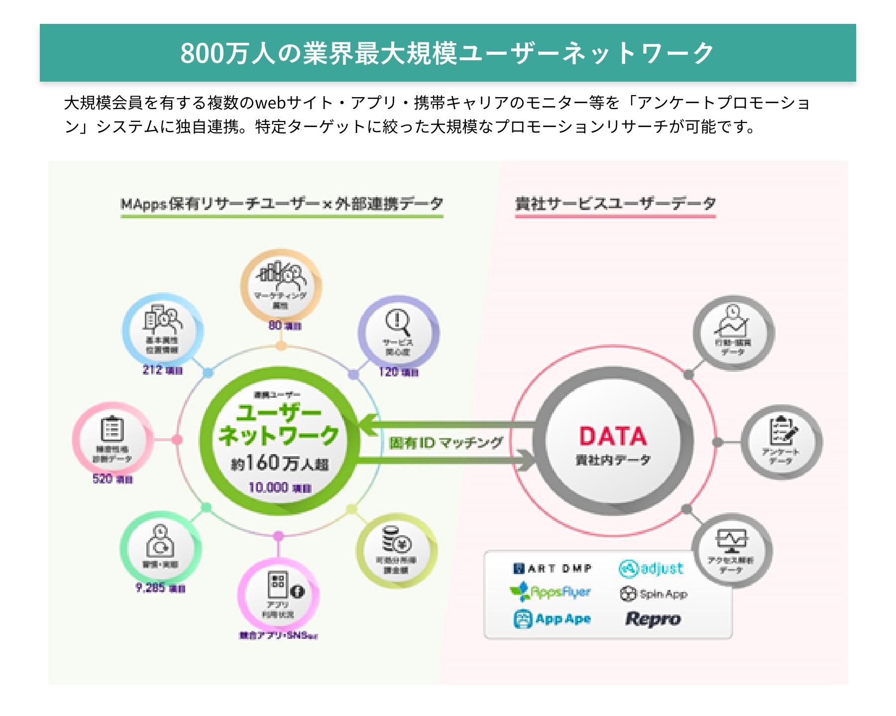 800万人の業界最大規模ユーザーネットワーク